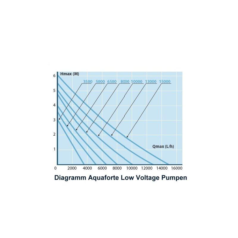 Aquaforte Dm 3500 Lv Low Voltage Pumpe 3500lh Schwimmteich Und